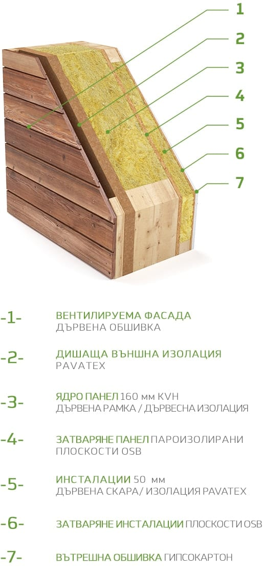 Дървена фасада