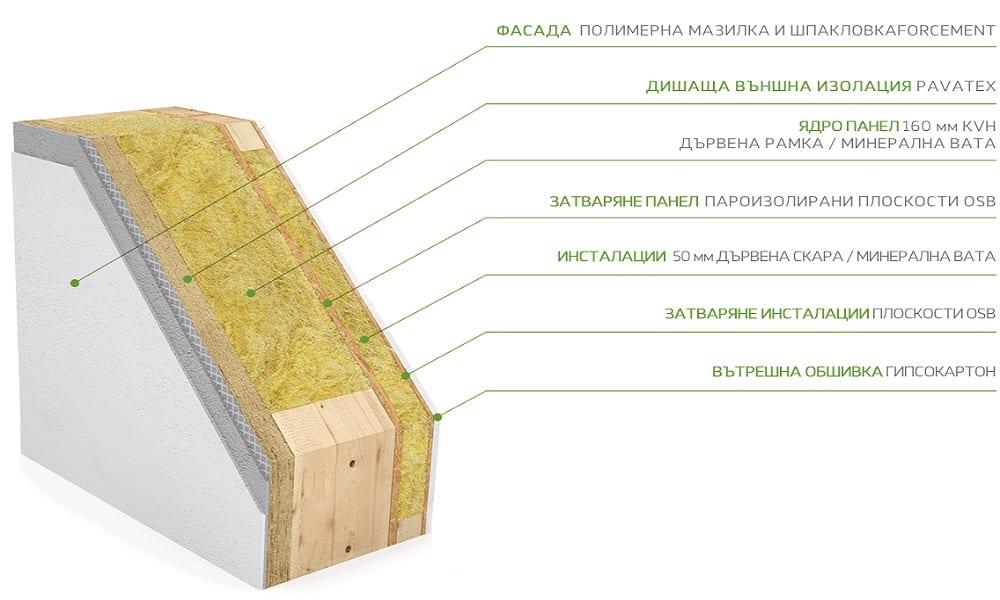 външна-стена-стандарт-комфорт-сглобяемите-дървени-къщи-екозид-1000х600рх