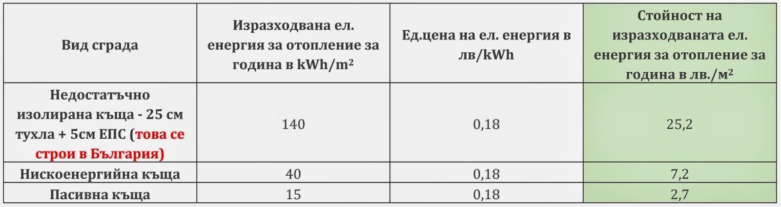 таблица-изразходвана-енергия-за-отопление-за-година