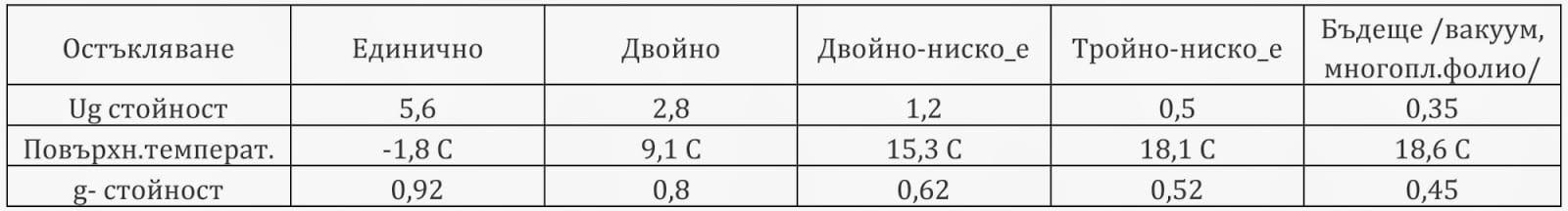 таблица-различни-варианти-за-остъкляване