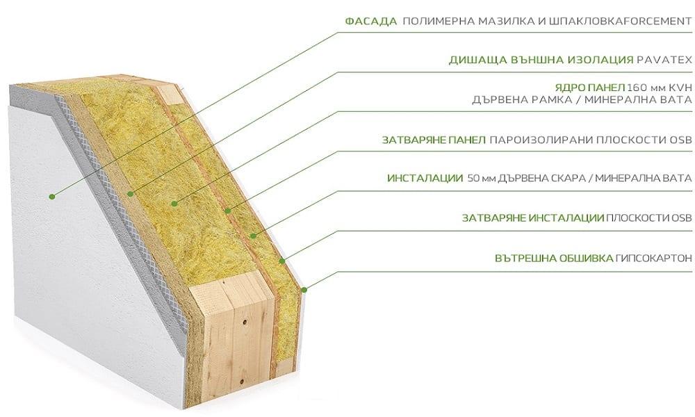 стандарт-пасивна-къща-изолация-екокомфорт-екозид