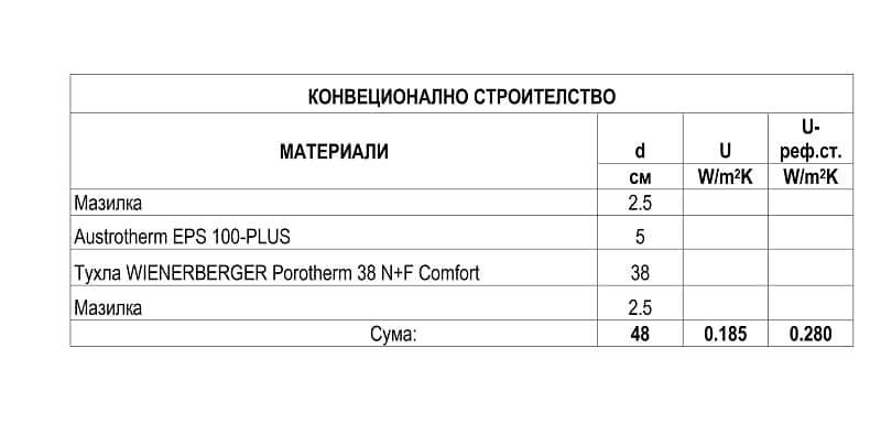 конвенционално-строителство-голяма-таблица-800х385рх